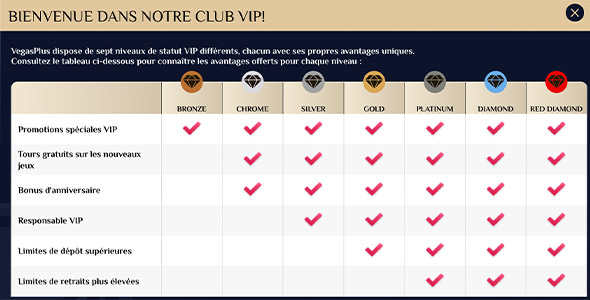 Les avantages du Club VIP VegasPlus
